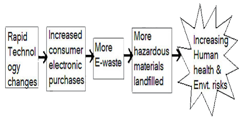 essay on e waste recycling
